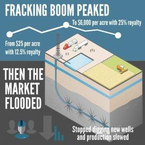 Fracking Boom Graphic